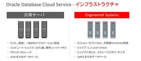 Oracle Database Cloud Service:インフラストラクチャ