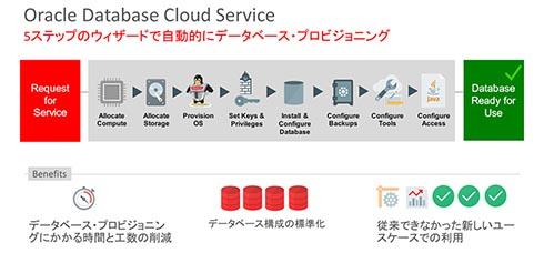Oracle Database Cloud Service:5ステップのウィザードで自動的にデータベースプロビジョニング