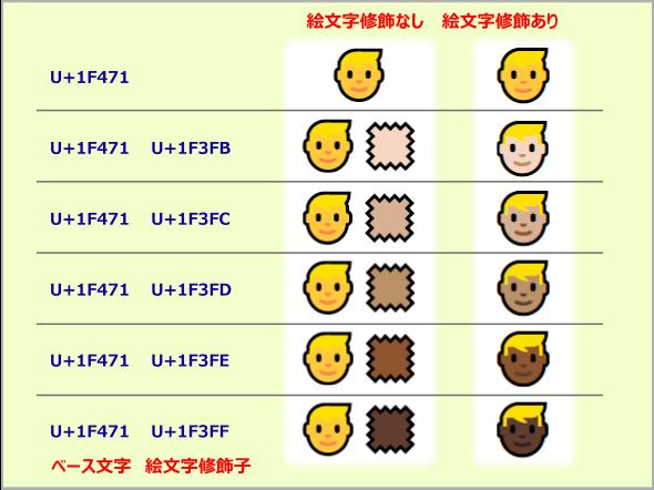 肌の色を変更する絵文字修飾子とその例