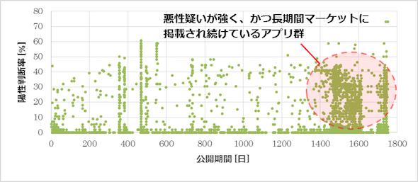 図2 あるサードパーティマーケットにおける陽性判断率−公開期間の散布図