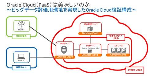 """Oracle Cloud(PaaS)は、本当に""""おいしい""""のか"""