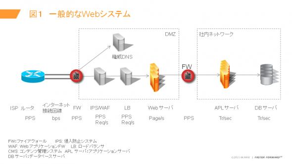 図1 一般的なWebシステム