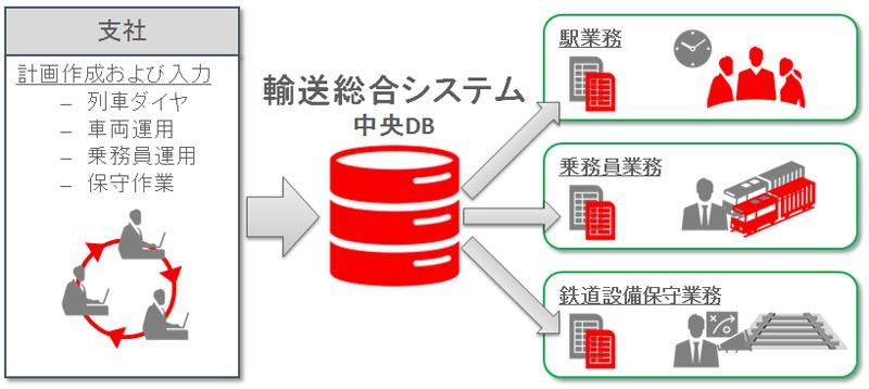 JR東日本が輸送総合システムのリプレースを実施──Oracle ...
