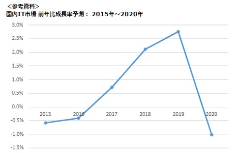 国内IT市場 前年比成長率予測: 2015年〜2020年