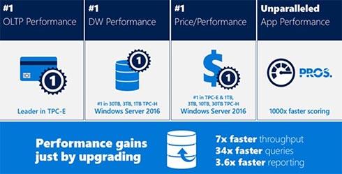 SQL Server 2016の特徴
