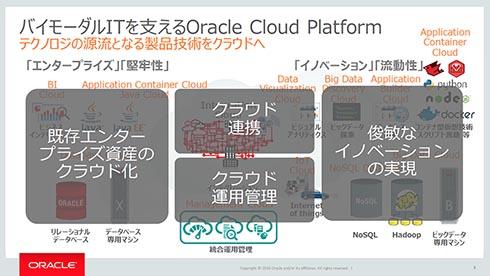 バイモーダルITを支えるとうたう「Oracle Cloud Platform」