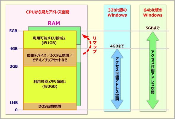 PCのメモリとWindows OS