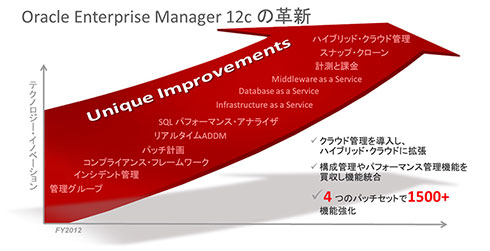 Oracle Enterprise Manager 12cの革新