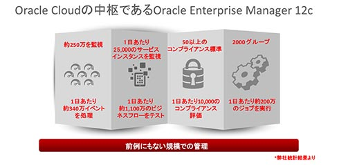 Oracle Cloudの中核であるOracle Enterprise Manager 12c