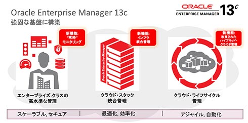 Oracle Enterprise Manager 13cの強み