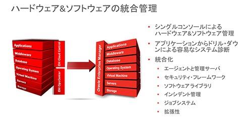 ハードウェア&ソフトウェアの統合管理