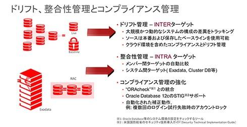 ドリフト、整合性管理とコンプライアンス管理