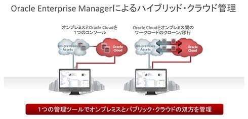 Oracle Enterprise Managerによるハイブリッドクラウド管理