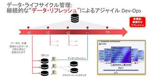 データライフサイクル管理:継続的なデータリフレッシュによるアジャイル DevOps