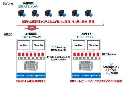 2台のOracle Database Applianceを核とする三菱アルミニウムの新システム構成