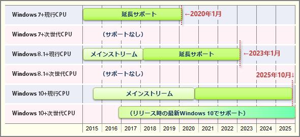 Windows OSのサポートライフサイクル