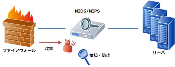 NIDSとNIPSのイメージ
