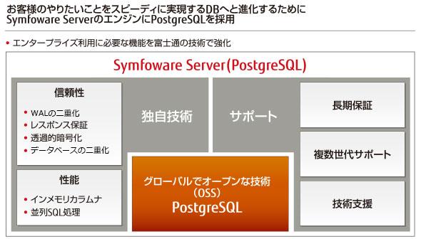 PostgreSQLを企業システムで安心...