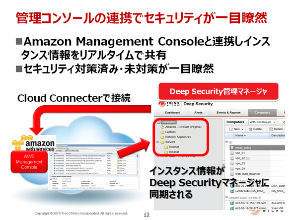 Deep Securityと「Amazon Management Console」の連携による効果
