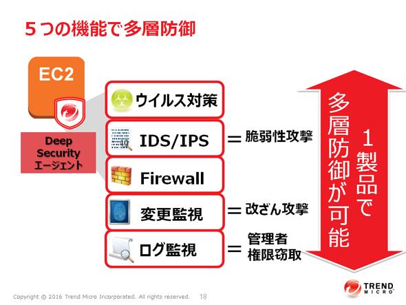 "「Trend Micro Deep Security(TM)」が実現するAWS環境の""多層防御"""