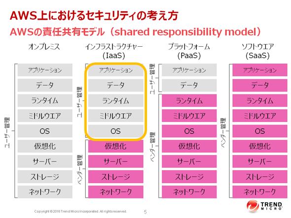 AWSの責任共有モデル