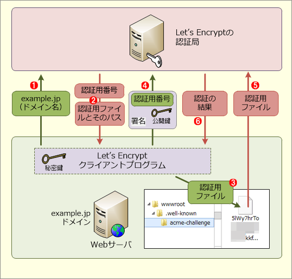 Let's EncryptによるWebサイトとドメインの認証の仕組み