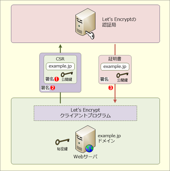 Let's Encryptによる証明書の発行の仕組み