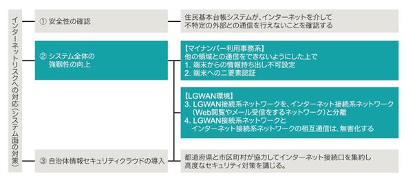 図表1 インターネットリスクへの対応