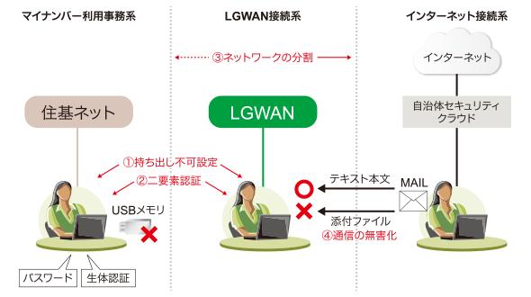 図表3 「強靭性向上モデル」のイメージ
