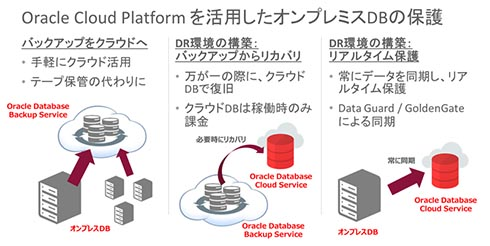 Oracle Cloud Platformを活用したオンプレミスDBの保護