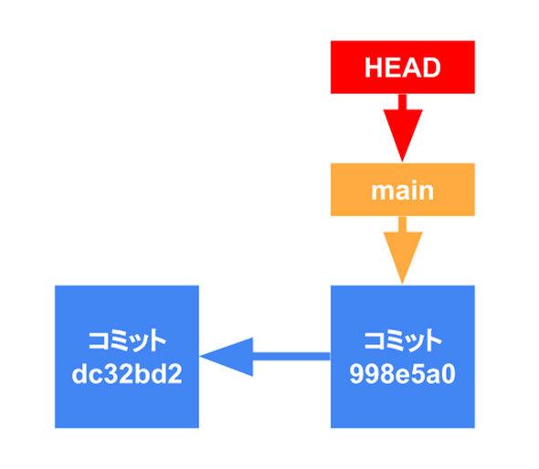図2 「ブランチ」の実体はコミットを指すポインタ