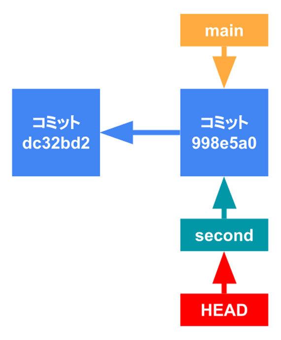 図4 「HEAD」が「second」を指している状態