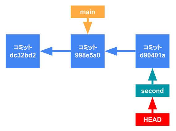 図5 コミット後、「second」が左から3つ目のコミットを指している状態