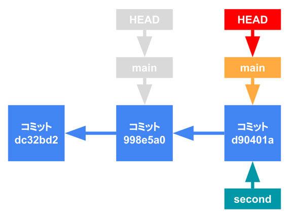 図7 「master」が指すコミットが左から2つ目から3つ目に移動した状態