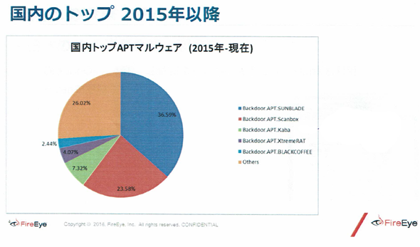 日本向けに用いられるAPTマルウェアの割合(「Backdoor.APT.Kaba」がPlugXを指す)