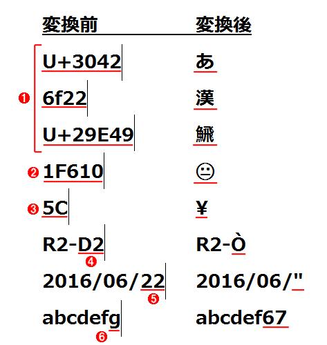 Unicode文字への変換例