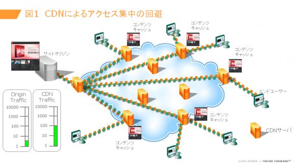 図1 CDNによるアクセス集中の回避