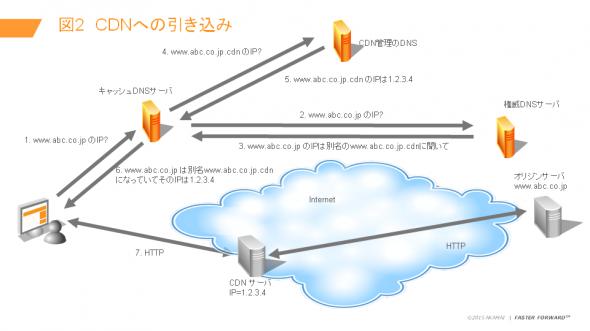 図2 CDNへの引き込み