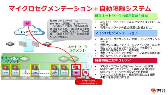 「マイクロセグメンテーション」のイメージ