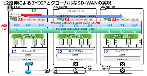 L2延伸によるBYOIPとグローバルなSD-WANの実現(「IBM Watson Summit 2016」IBM資料より抜粋)