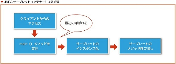JSP&サーブレットコンテナーによる処理