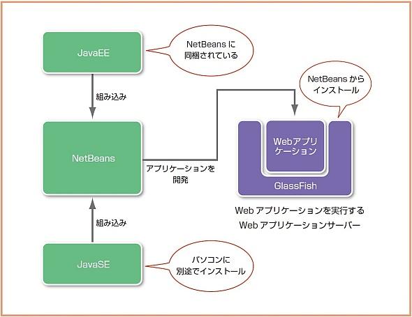 NewBeansによるWebアプリケーションの開発