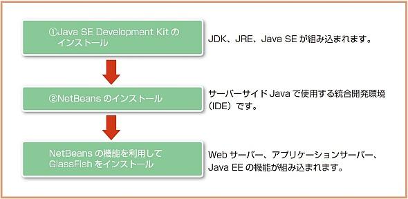サーバーサイドJavaの開発に必要なツールをインストールする手順