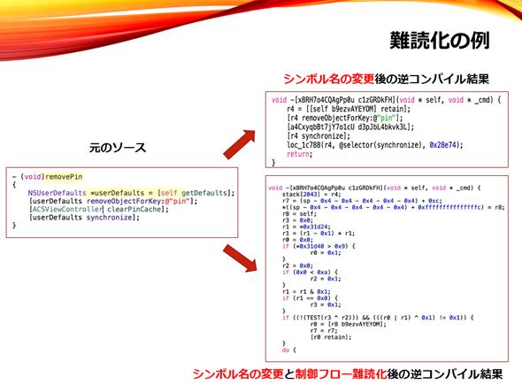 ソースコード難読化の例1