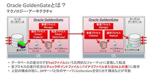 Oracle GoldenGateのテクノロジー・アーキテクチャ