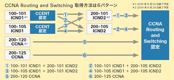 移行期間中の「CCNA Routing and Switching」取得パターン