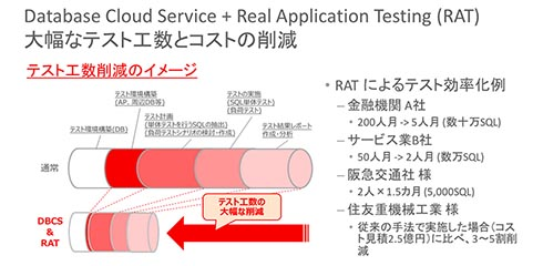 Oracle Cloud Service+Oracle RAT 大幅なテスト工数とコストの削減