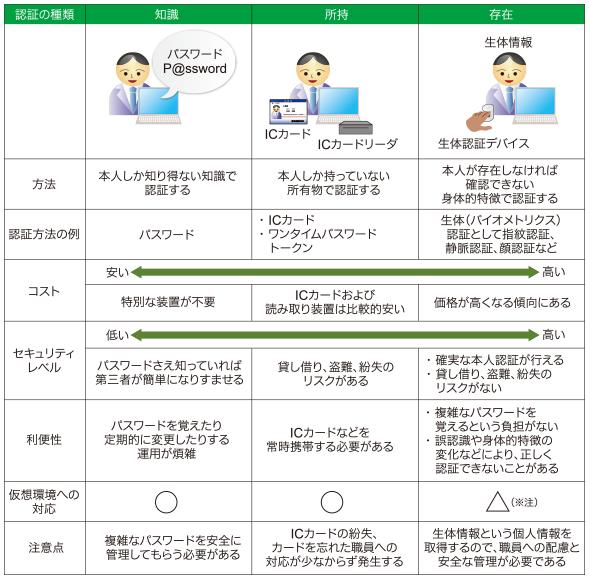 図表1 生体認証方式の比較