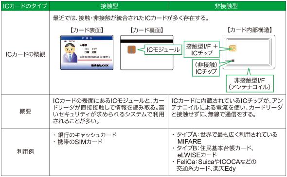 図表2 ICカード認証の「接触型」と「非接触型」