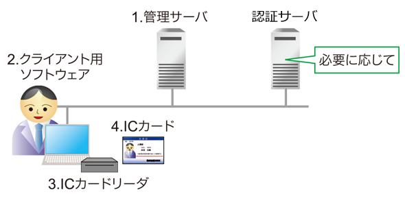 図表3 ICカード認証のシステム構成例